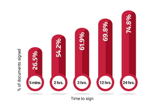 Column chart showing speed of e-signing